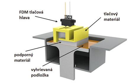 3D tlač technológia